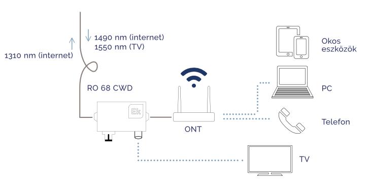 Optikai mini node felhasználása